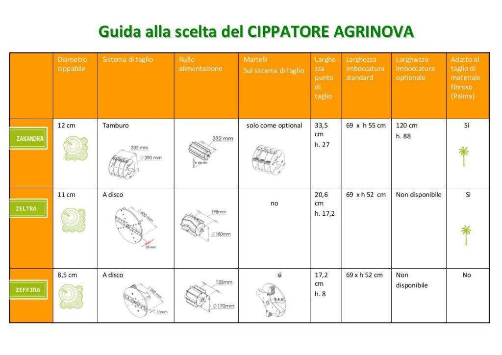 guida alla scelta del cippatore Agrinova ITALIANO